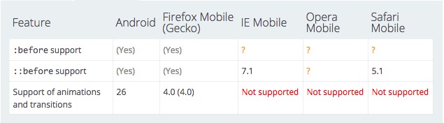 :before, ::before, :after, ::after support on mobile devices
