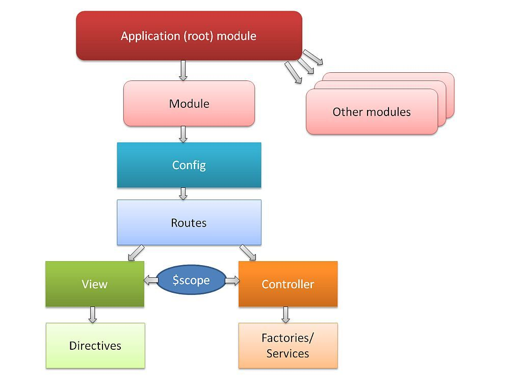 AngularJS architecture with routing
